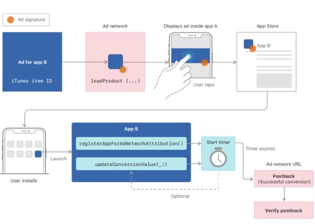 APIs and methodoligies