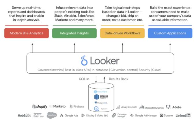 Looker Platform Integrations